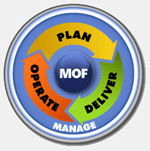 MOF Cycle: Manage - Plan, Deliver, Operate